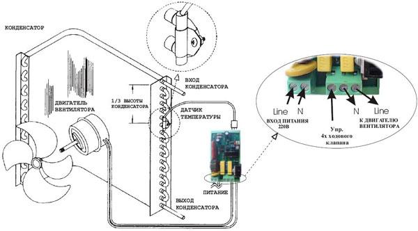 кондиционеров сплит систем